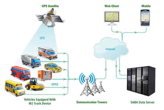Fleet Tracking System Suppliers, GPS Fleet Tracking System Suppliers China